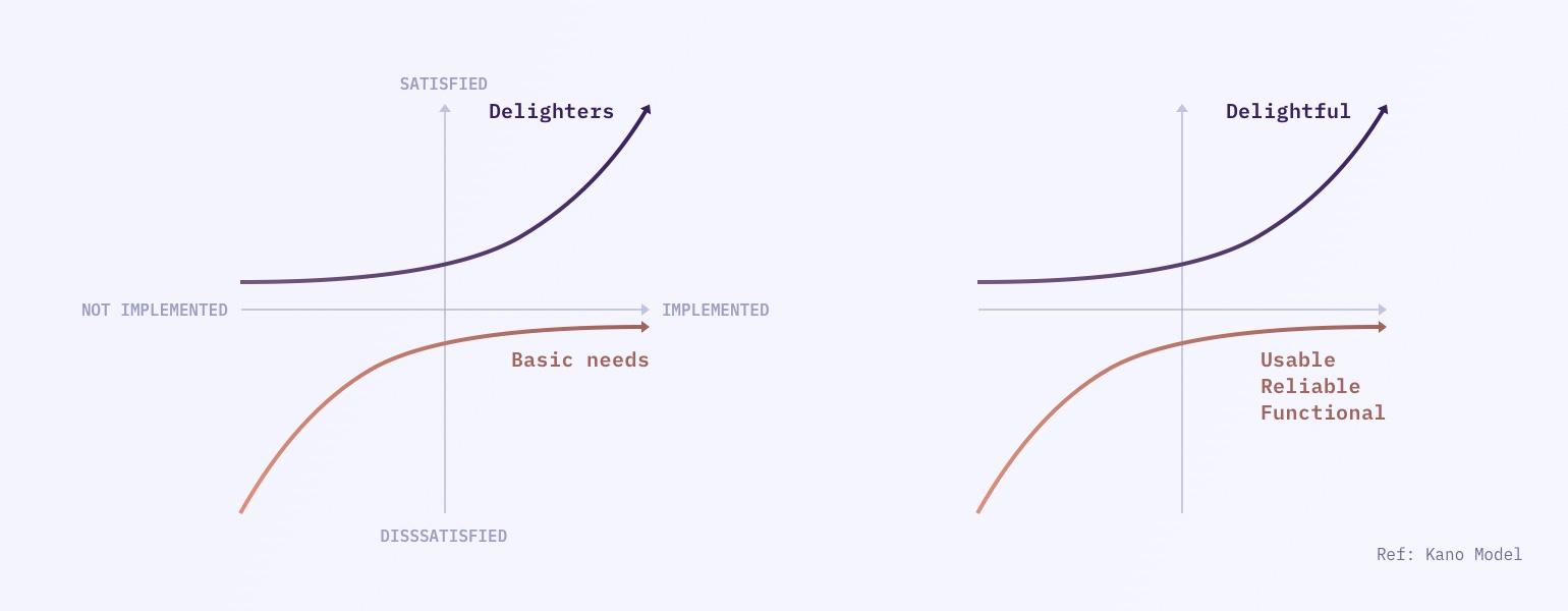 The Kano Model, might help you understand why focusing on functionalities and reliability and ignoring usability and delight might make your users disregard the product.
